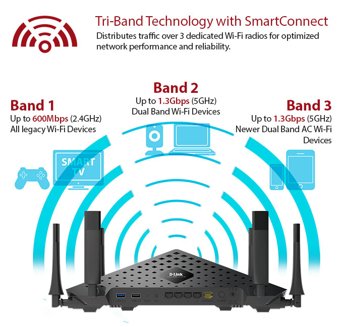 Tri-band Technology with SmartConnect distributes traffic over 3 dedicated WiFi radios optimised for network performance and reliability.