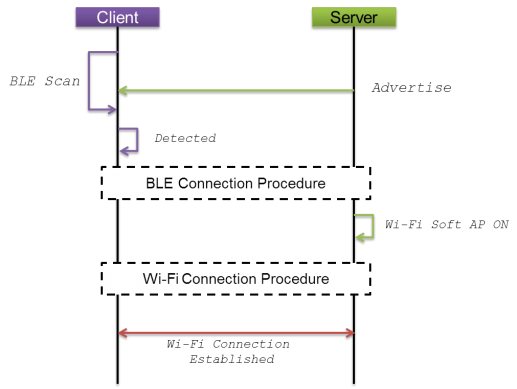BLE connect procedures before WiFi network starts up. (source: http://developer.lge.com/Friends/resources/360-camera-sdk/overview/)