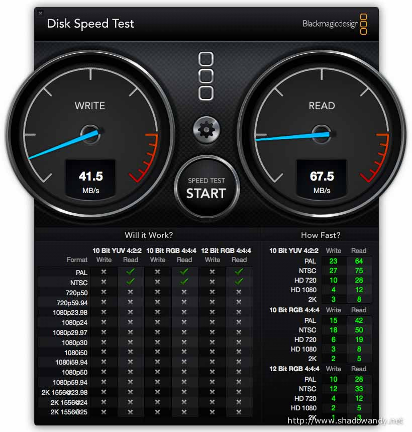 The speed test result for the SanDisk Ultra Fit attached to the Synology RT1900ac yield 41.5 MBps and 67.5 MBps for writing and reading respectively.