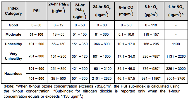 Relating PSI level to PM2.5 and PM10 concentration level. Source: http://www.haze.gov.sg/docs/default-source/faq/computation-of-the-pollutant-standards-index-(psi).pdf