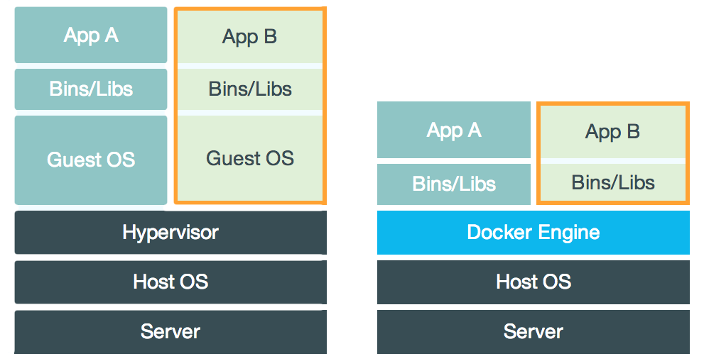 Containers vs VMs. Diagram source: Docker Inc.