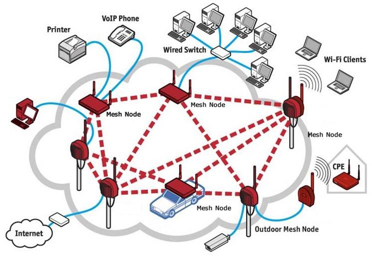 Infrastructure Mesh Network